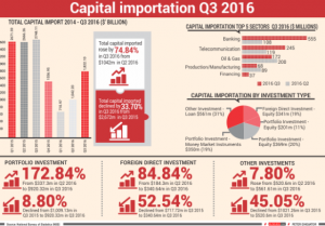 nigeria-capital-importation-q3-2016-jpg-560x390